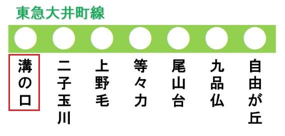 東急大井町線の路線図(溝の口駅)
