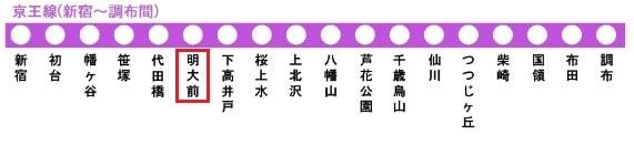 京王線の路線図(明大前駅)