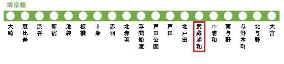 埼京線の路線図(武蔵浦和駅)