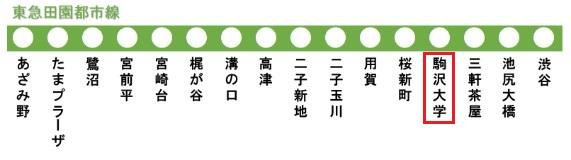 東急田園都市線の路線図(駒沢大学駅)