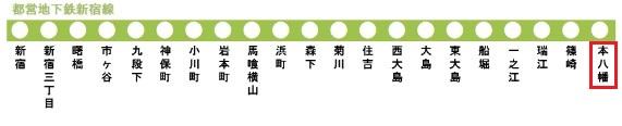 都営地下鉄新宿線の路線図(本八幡駅)