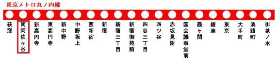 東京メトロ丸ノ内線の路線図(南阿佐ヶ谷駅)