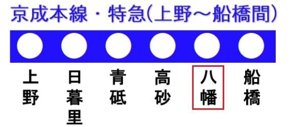 京成本線の路線図(京成八幡駅)
