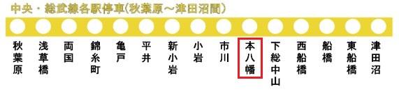 総武線の路線図(本八幡駅)