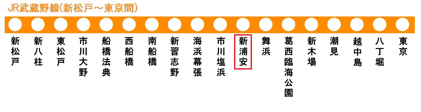 JR武蔵野線の路線図(新浦安駅)