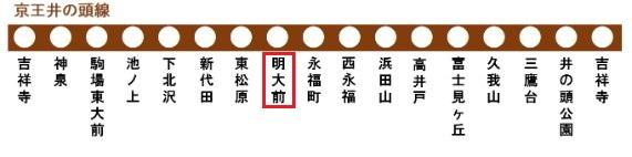 京王井の頭線の路線図(明大前駅)