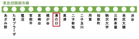 東急田園都市線の路線図(溝の口駅)