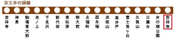 京王井の頭線の路線図(吉祥寺駅)