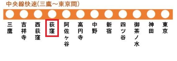 中央線快速の路線図(荻窪駅)
