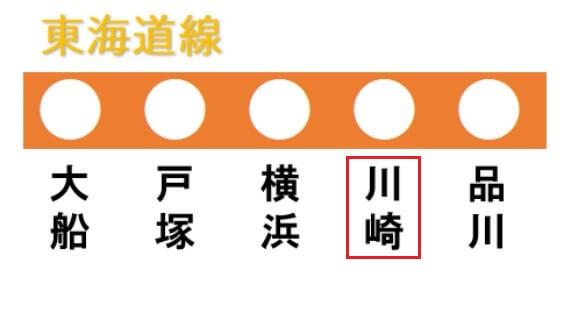東海道線の路線図(川崎駅)