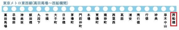 東京メトロ東西線の路線図(西船橋駅)