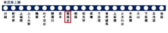 東武東上線の路線図(朝霞台駅)