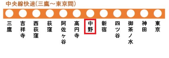 中央線快速の路線図(中野駅)