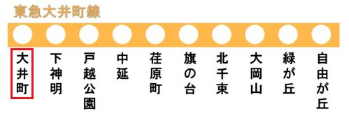 東急大井町線の路線図(大井町駅)