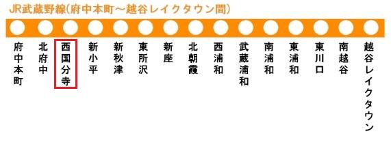 JR武蔵野線の路線図(西国分寺駅)