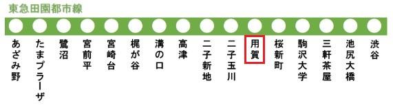 東急田園都市線の路線図(用賀駅)