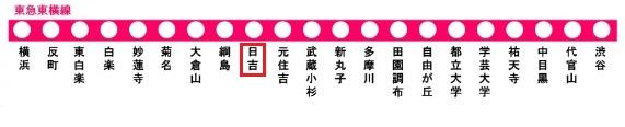 東急東横線の路線図(日吉駅)