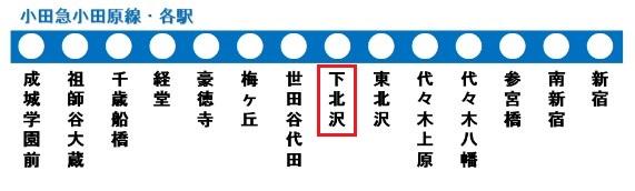 小田急小田原線の路線図(下北沢駅)