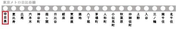東京メトロ日比谷線の路線図(中目黒駅)