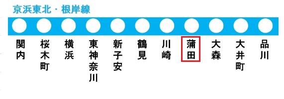 京浜東北・根岸線の路線図(蒲田駅)