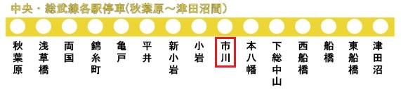 総武線の路線図(市川駅)
