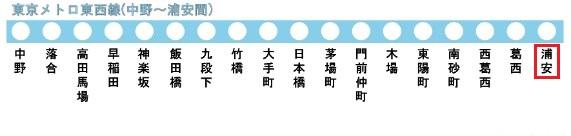 東京メトロ東西線の路線図(浦安駅)