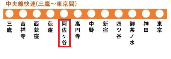 中央線快速の路線図(阿佐ヶ谷駅)