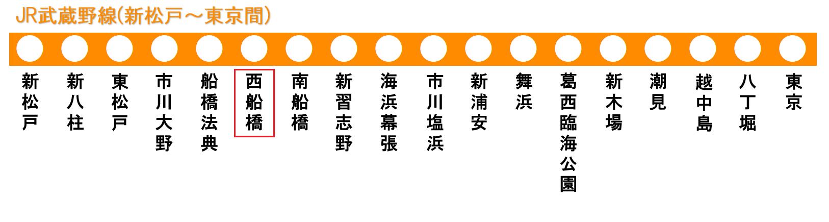 JR武蔵野線の路線図(西船橋駅)