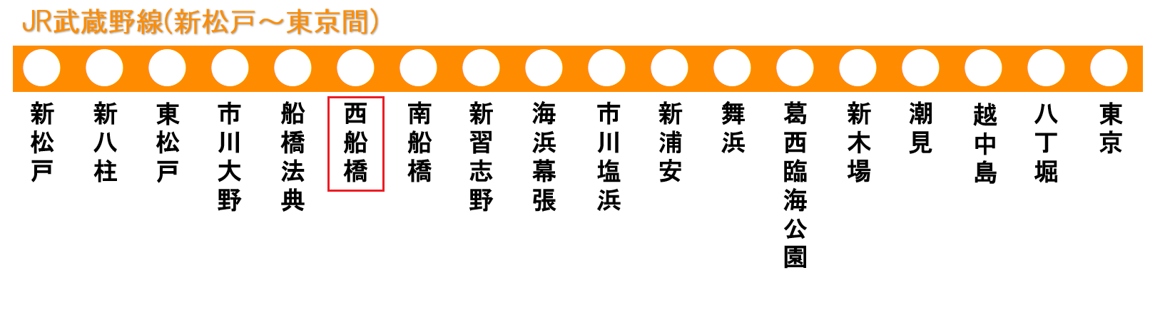 武蔵野線の路線図(西船橋駅)