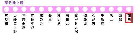 東急池上線の路線図(蒲田駅)
