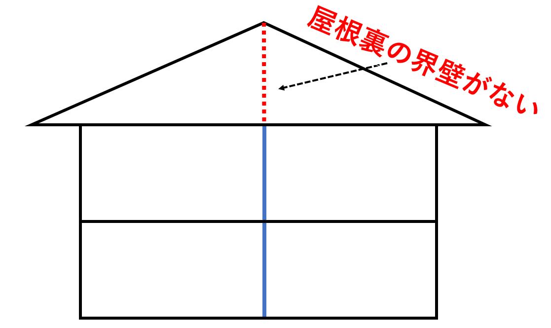界壁の説明画像