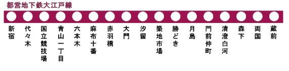 都営大江戸線の停車駅