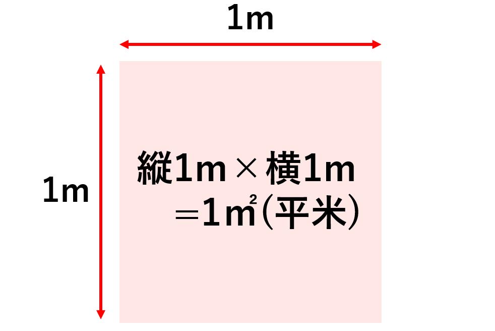 平米の説明図
