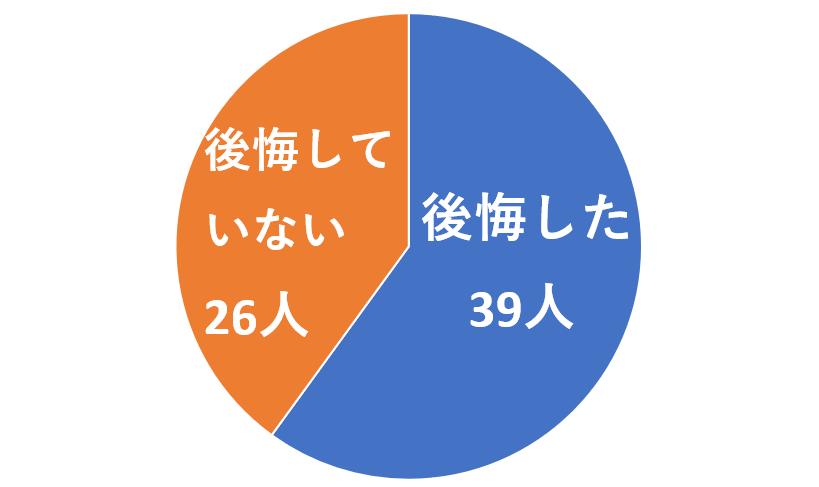 2DKアンケート結果