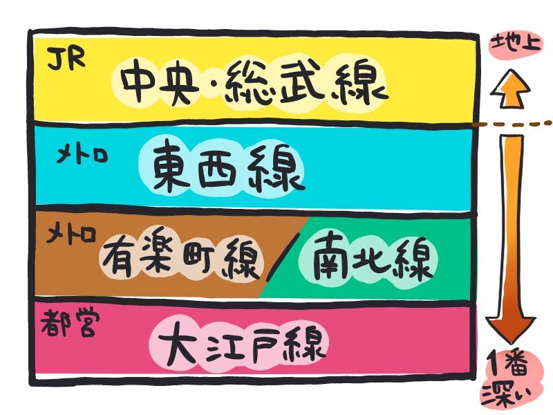 飯田橋駅構内解説図