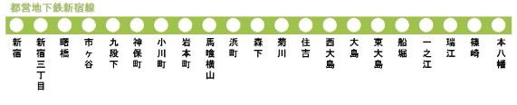 都営新宿線停車駅