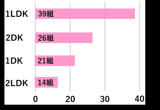 同性カップルに人気のある間取りのグラフ
