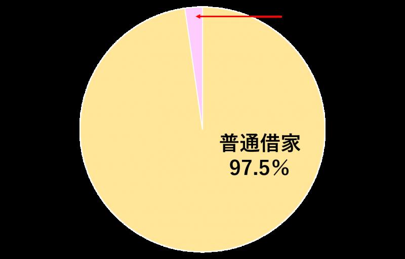 定期借家と普通借家の割合