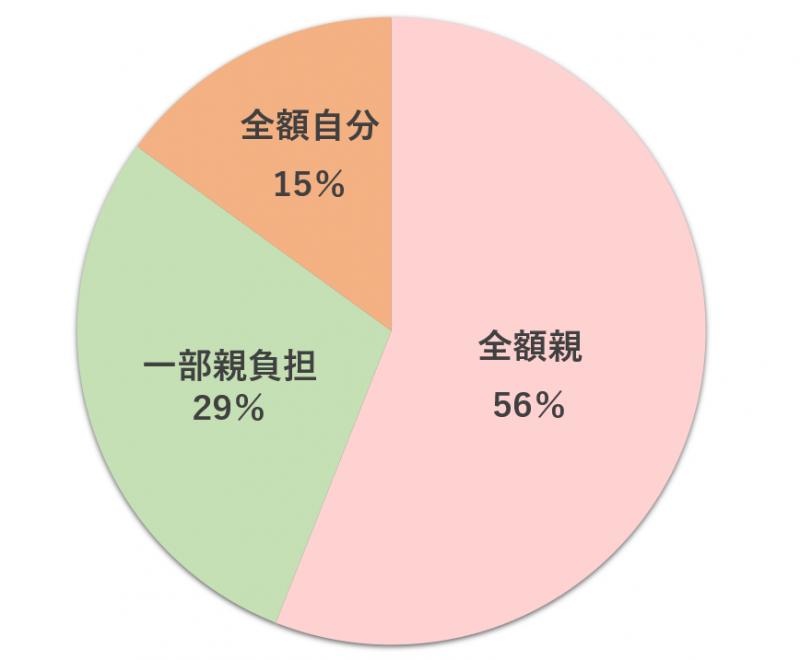大学生の家賃負担のアンケート結果