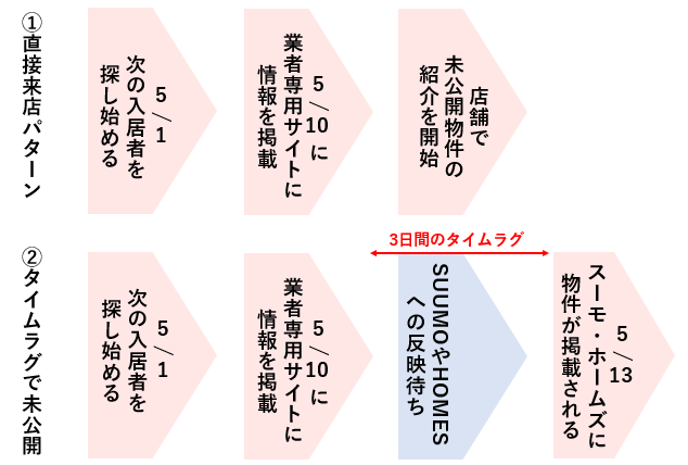 未公開物件のタイムラグの図
