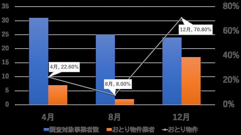 おとり物件の増加率を示したグラフ