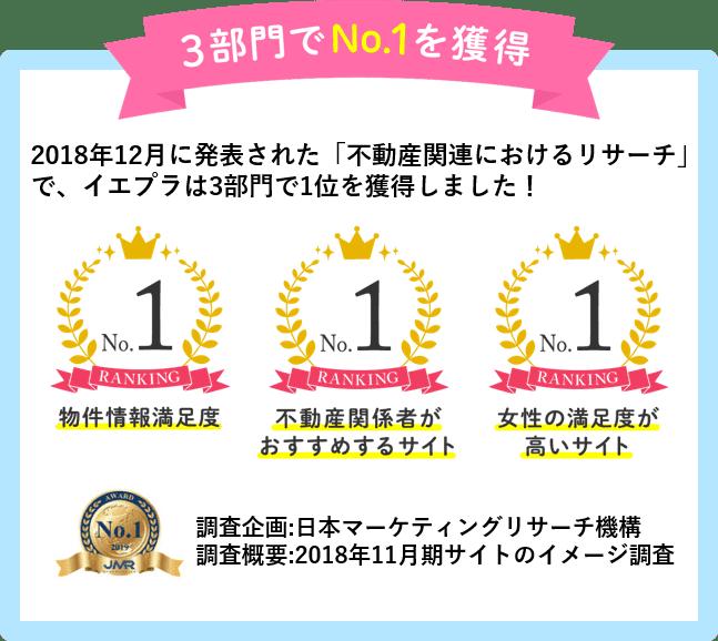 3部門でNo.1