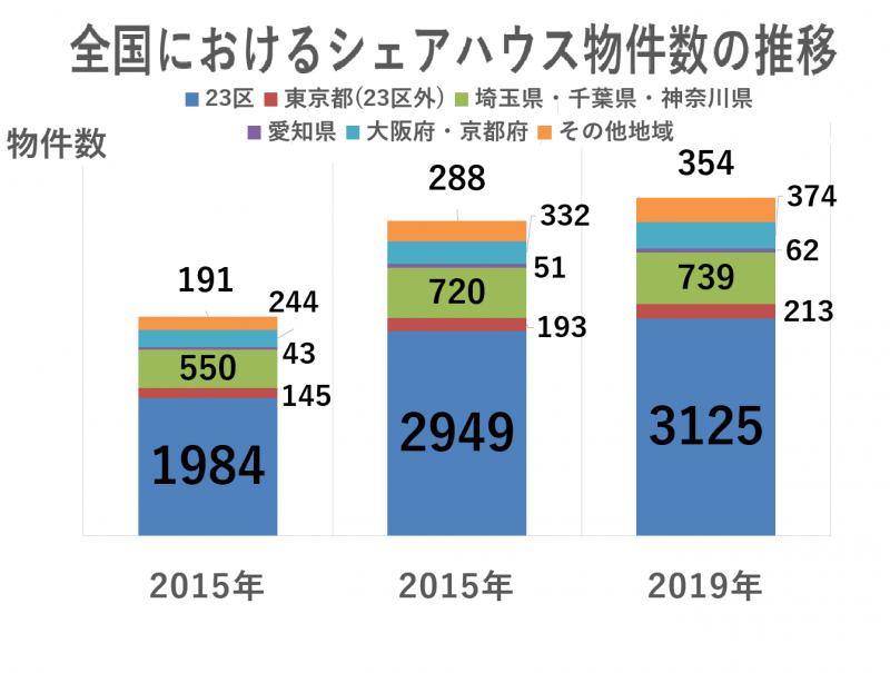 全国におけるシェアハウス物件数の推移.png