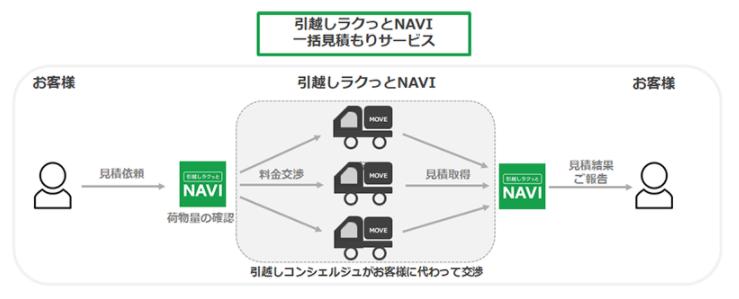 引越しNAVIのサービス一連の流れ