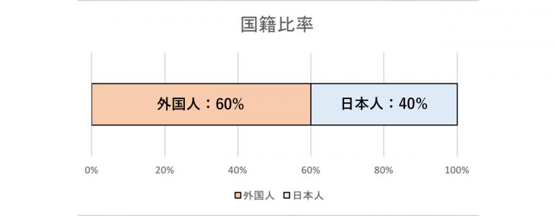 GGハウスの入居者の国籍比率のグラフ