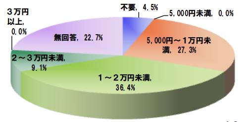 国土交通省の相部屋タイプの共益費の割合