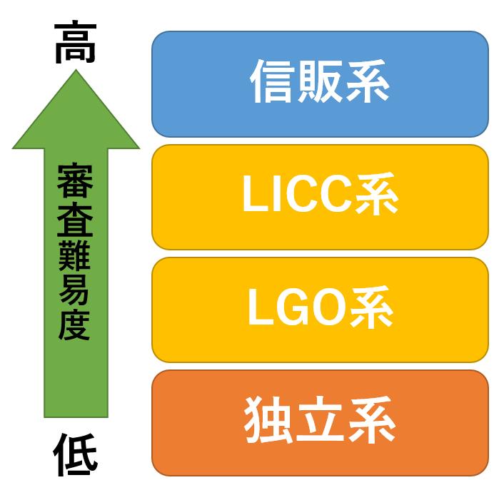 保証会社の種類による審査難易度の表