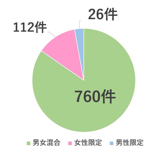 男女混合シェアハウスの物件数の割合