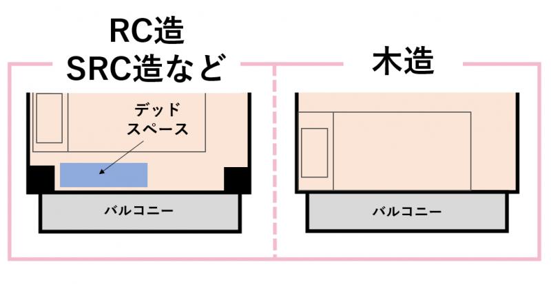 デッドスペースがある物件の例