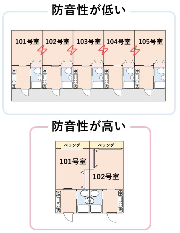 居室が隣合わせの物件とそうでない物件の例